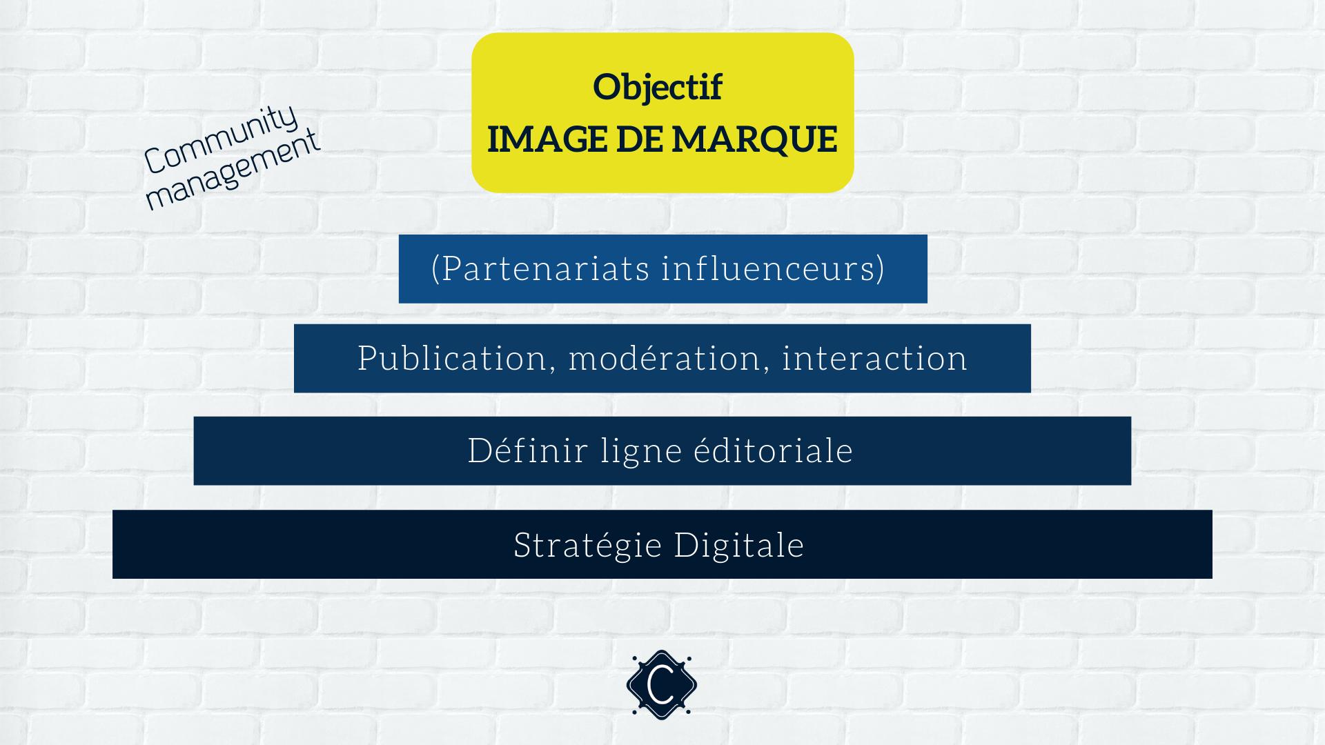 image-marque-community-management-marketing