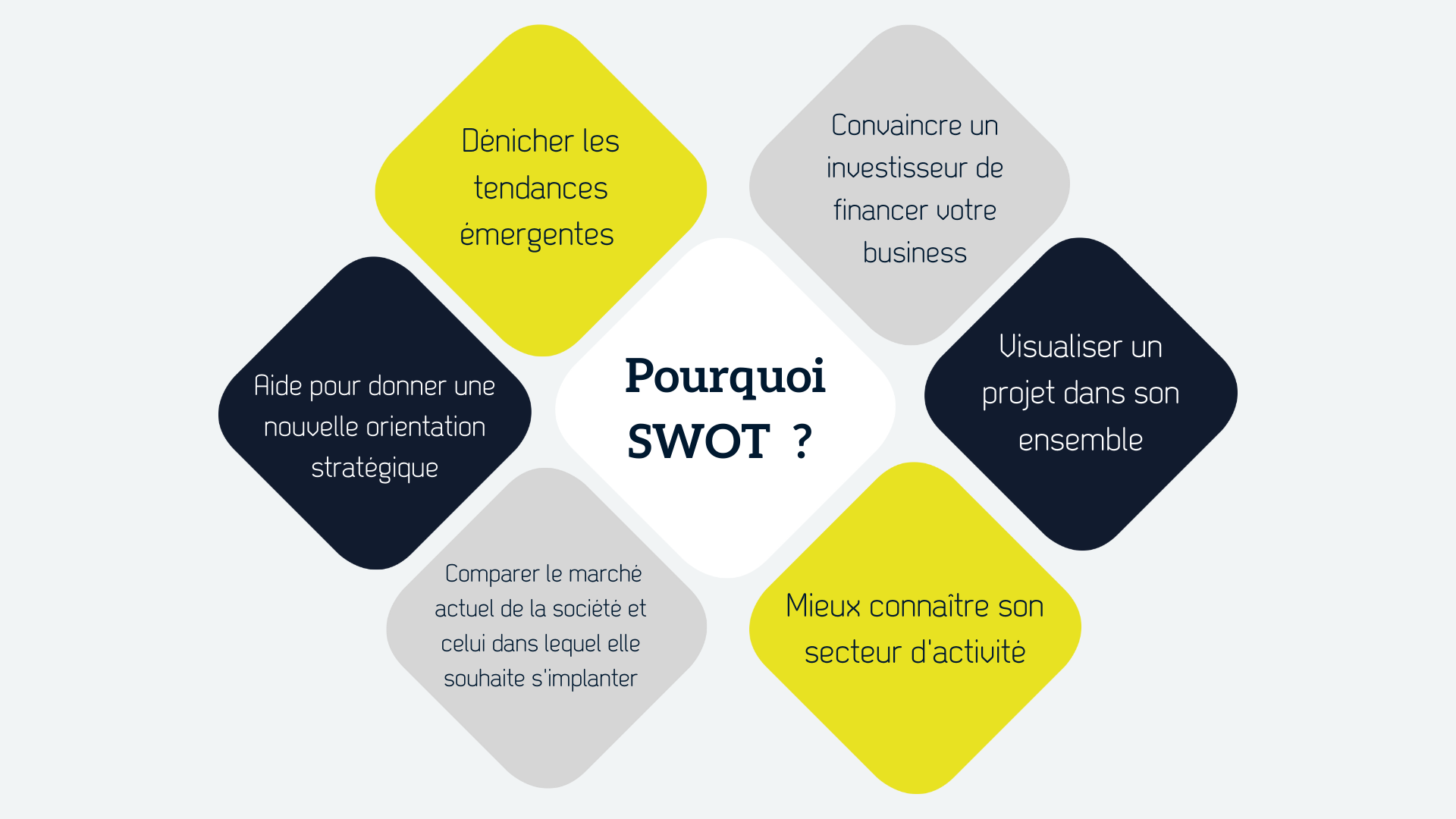 adopter-matrice SWOT-pourquoi