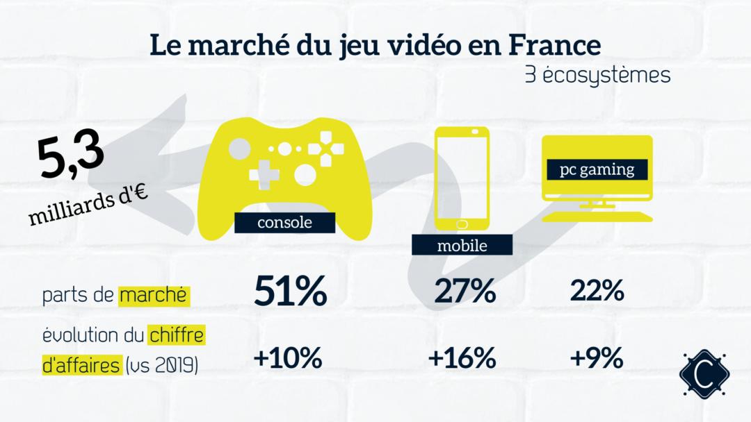 game-over-marche-jeu-video-france-ciliabule