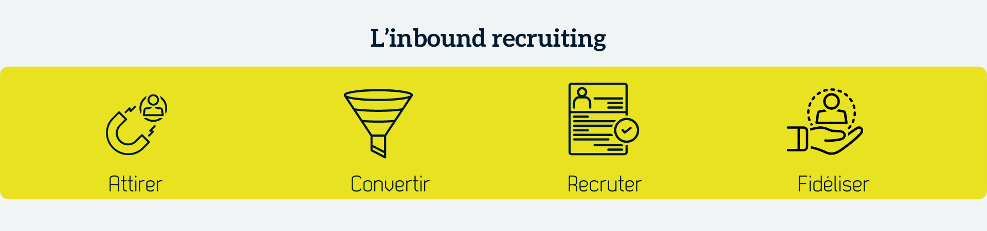 inbound-recruiting-outils-marketing-ressources-humaines-