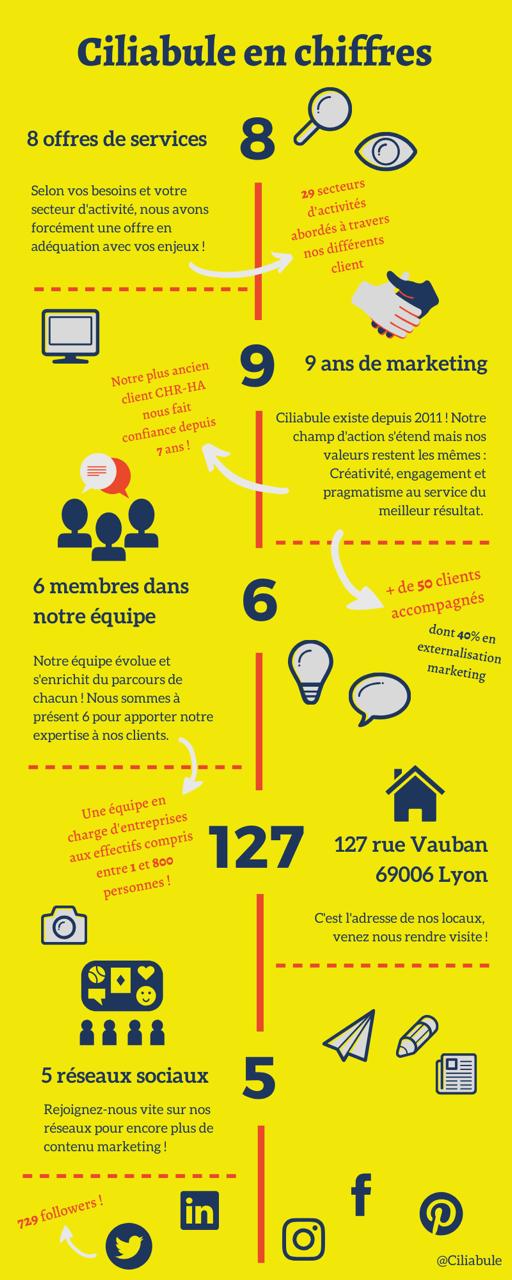 infographie des chiffres clés de Ciliabule, agence marketing