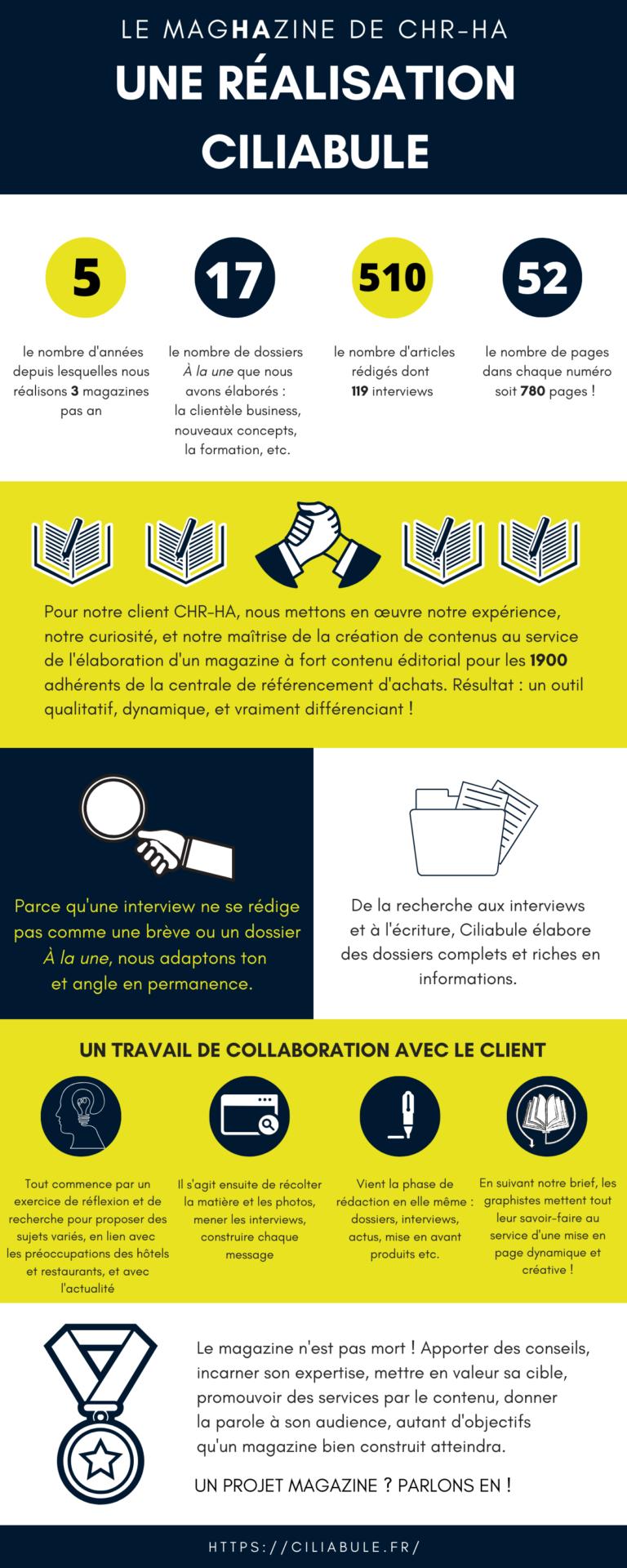 infographie-magazine-chr-ha-ciliabule